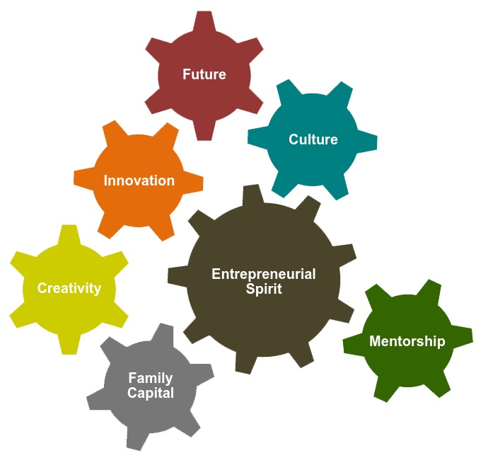 Intrapreneurship in Enterprising Families