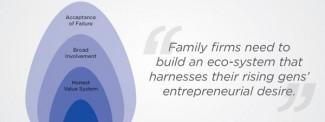 Elements of a culture of intrapreneurship