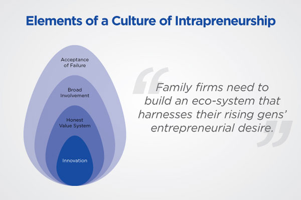 Is your family nurturing intrapreneurs?
