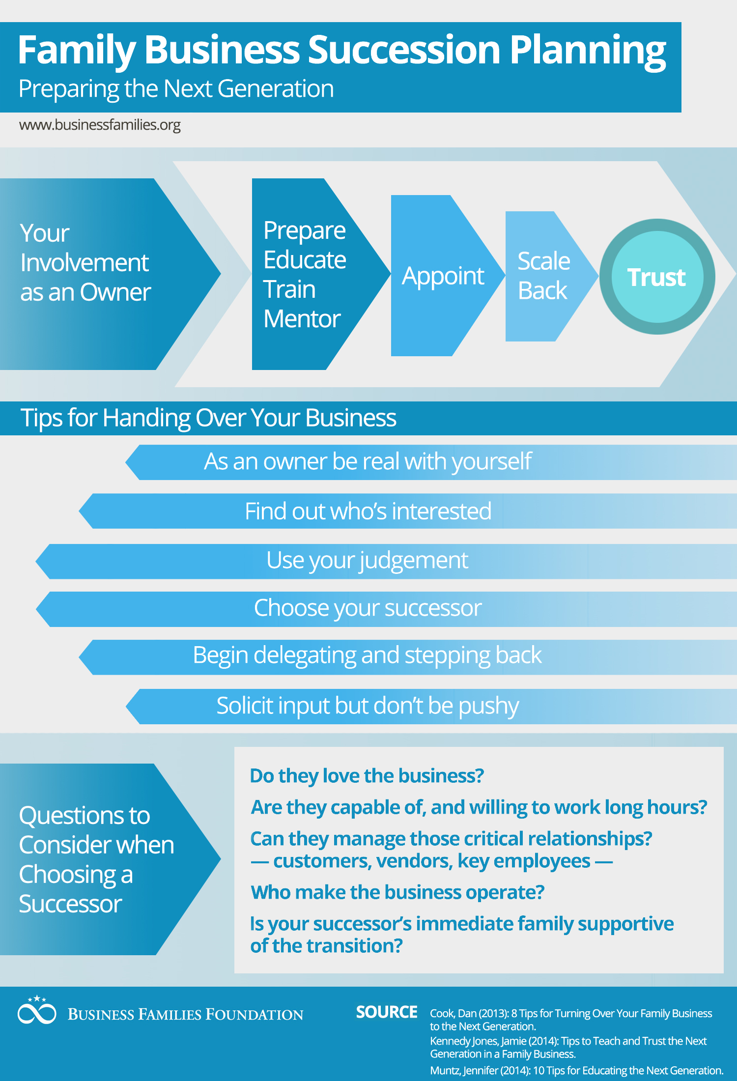 Infographic blog for Princess trust business plan template