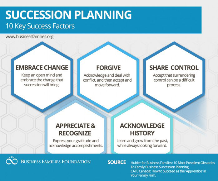 dissertation report on succession planning Ii principal experiences of succession dissertation approved: dr bernita krumm dissertation advisor dr edward harris dr kerri kearney dr pamela brown usefulness of peters' (2011) succession planning model study concluded a formal succession plan benefited principals through transparency nine.